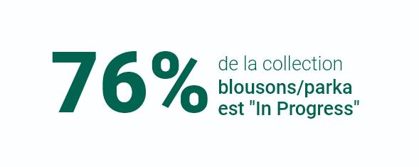 60% de la collection blousons/parka est in Progress